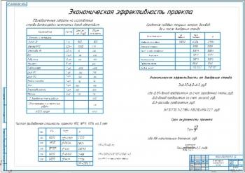 5.Экономическая эффективность проекта (А1)