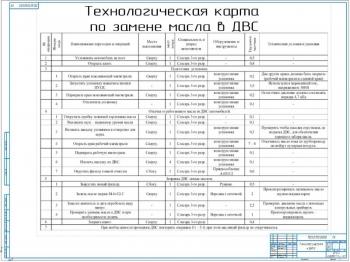 5.Технологическая карта по замене масла в ДВС А1