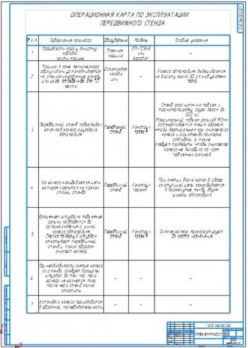 5.Операционная карта по эксплуатации передвижного стенда А1