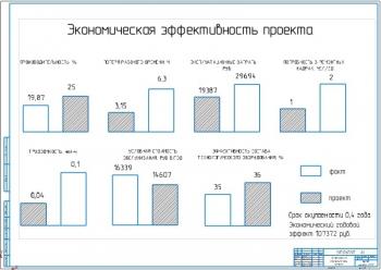 5.Экономическая эффективность проекта А1