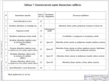 Технологической карты диагностики подвески