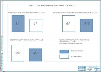 6.Показатели экономической эффективности проекта (А1)