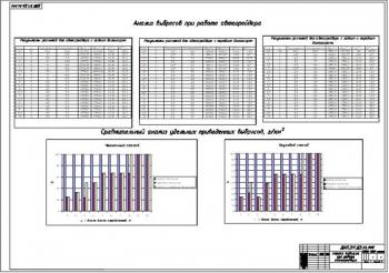 7.Анализ выбросов при работе автогрейдера и сравнительный анализ удельных приведенных на графиках выбросов