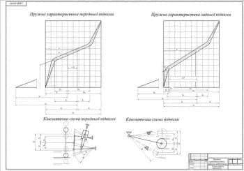 Чертеж упругой характеристики подвески автомобиля с кинематическими схемами (формат А1)
