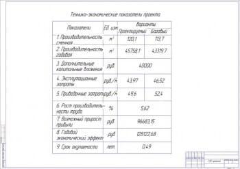 8.Общие технико-экономические показатели разработки проекта (формат А1)