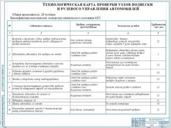 8.Технологическая карта проверки узлов подвески и рулевого управления автомобилей А1