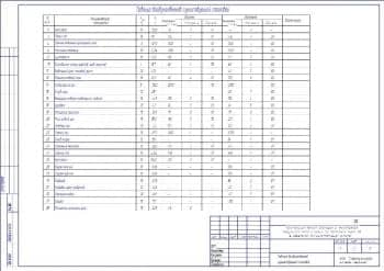8.Чертеж таблицы воздухообменов существующей столовой (формат А1)