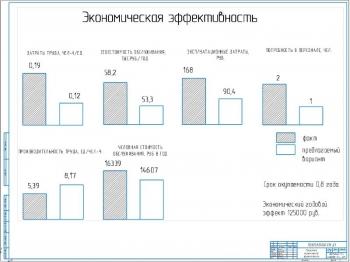 9.Показатели экономической эффективности А1