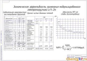 Показателиэкономической эффективности применения модернизированного электропогрузчика грузоподъемностью 2т (формат А1)
